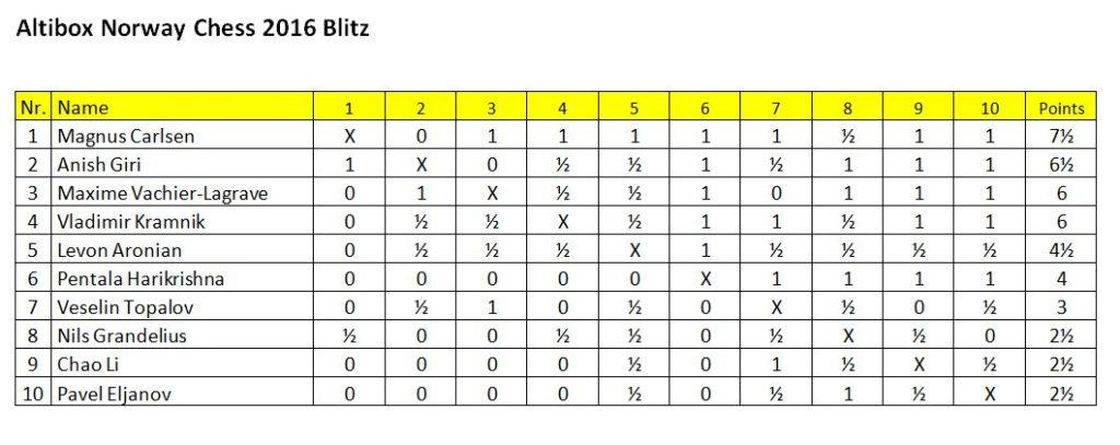 Norway Chess Blitz 2016